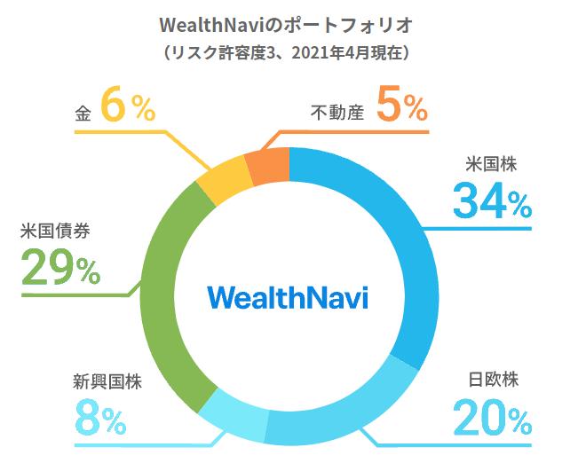 WealthNavi リスク許容度5のポートフォリオ